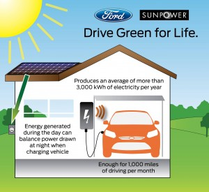 Ford Sunpower.automotiveIT