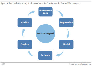 sas-predictive-analysis-300x215