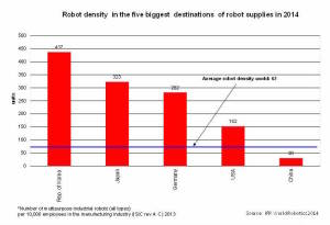 Robot_Density_in_China_2014-300x205