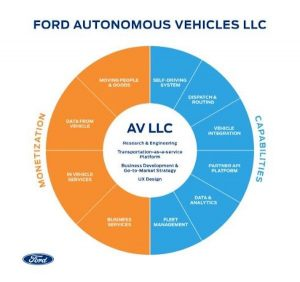 ford-infographic-300x282