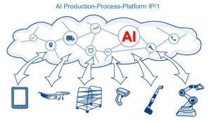AI_Production-Process-Plattform_IP1-300x173
