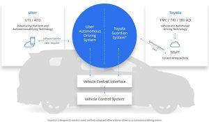 toyota-uber-300x175