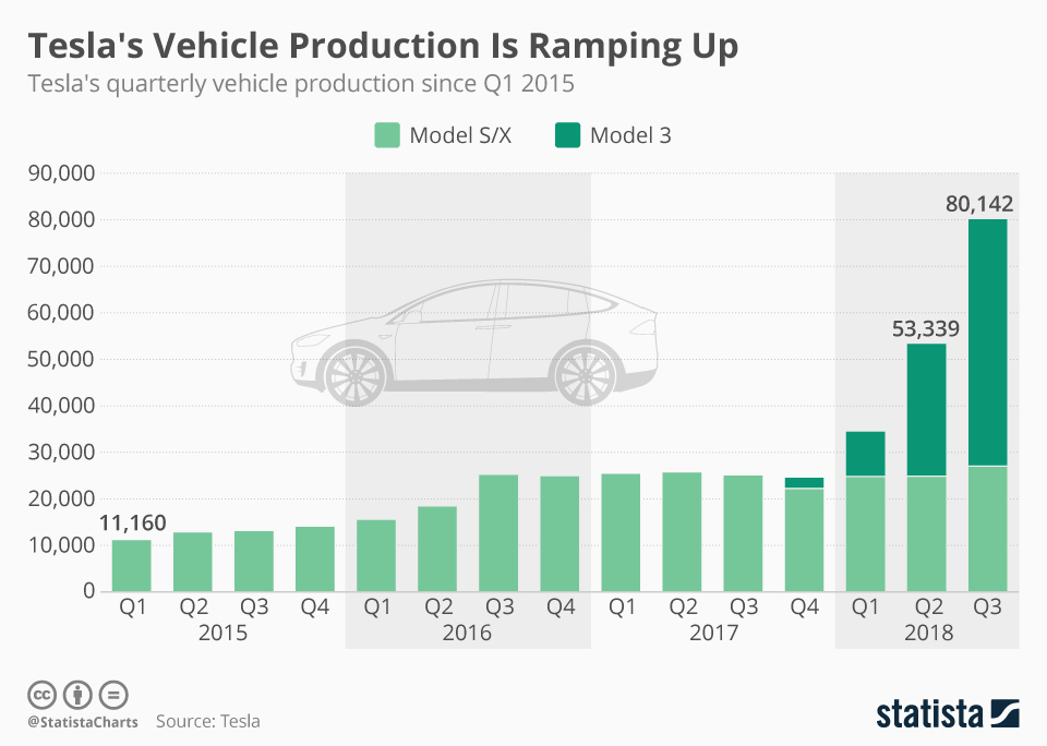 Tesla vehicle production since 2015
