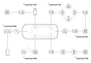 AutoCrypt-diagram-solutions-300x207.