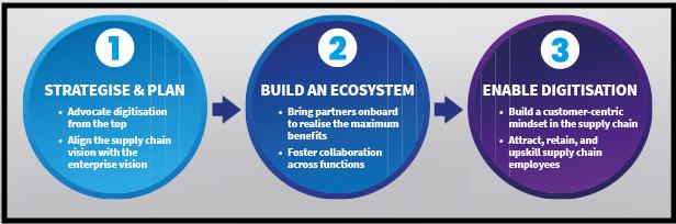Plan-Build-Enable42-copy