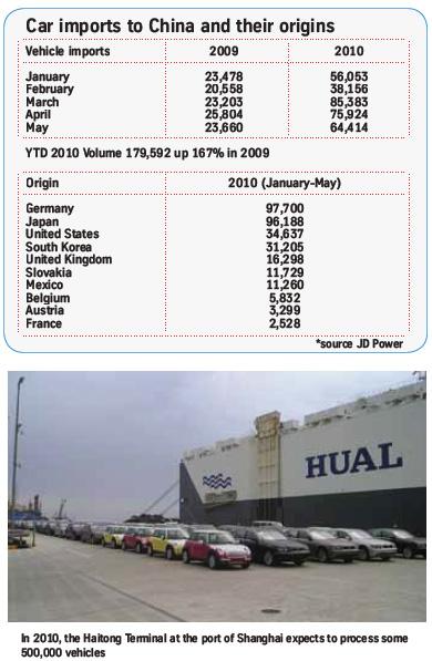 imports-china