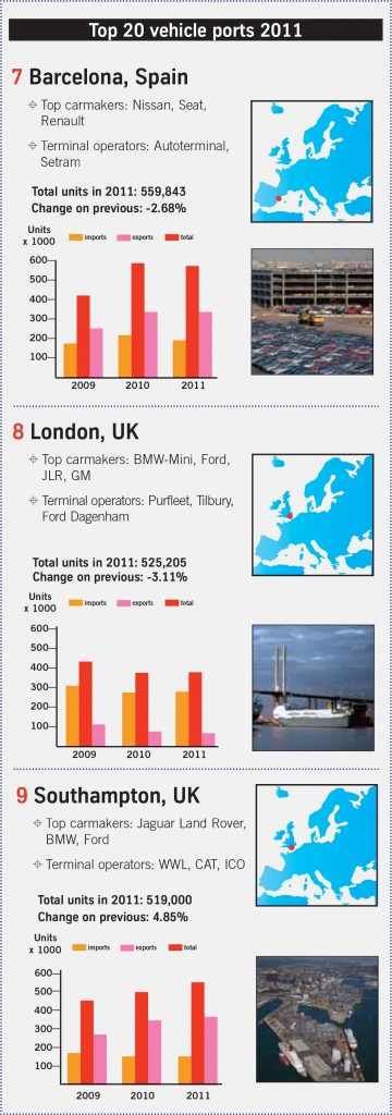 top20-vehicleports-2011-3