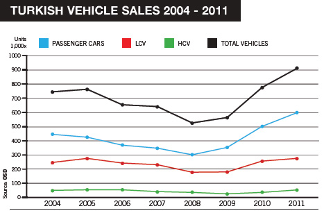 turkish-sales-2004-2011