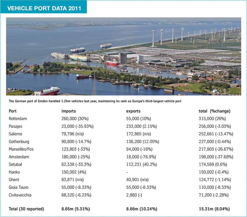 vehicle-port-data