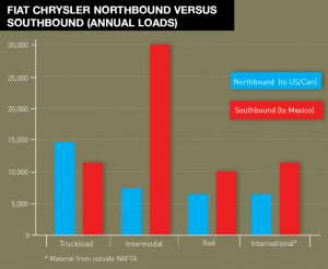 Intermodal importance for Chrysler