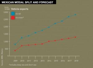 Will sea shipments gain on rail?