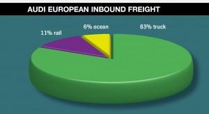 Audi inbound freight