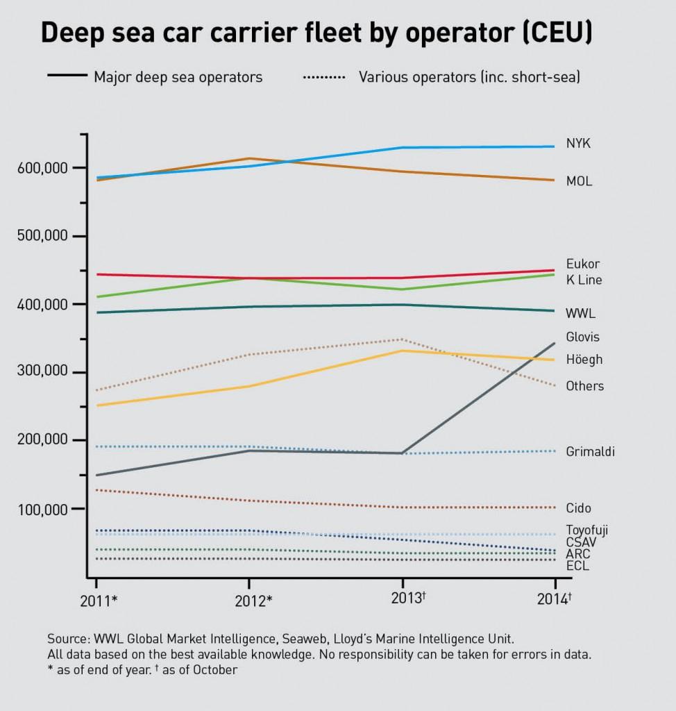 Deep sea car carrier fleet