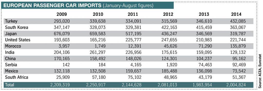 Passenger car imports