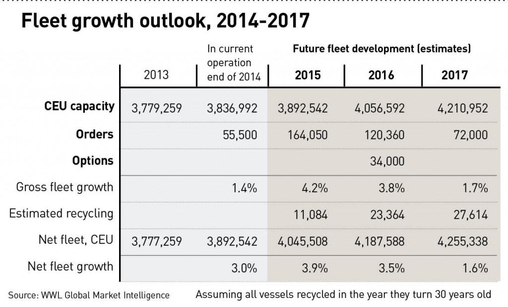 fleet outlook