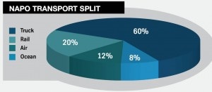 Transport split