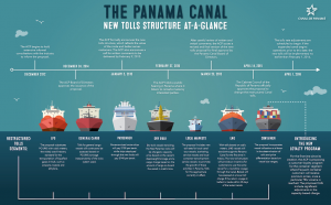 PanamaCanal_pricing_structure