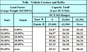Tolls_Vehicle_Carriers