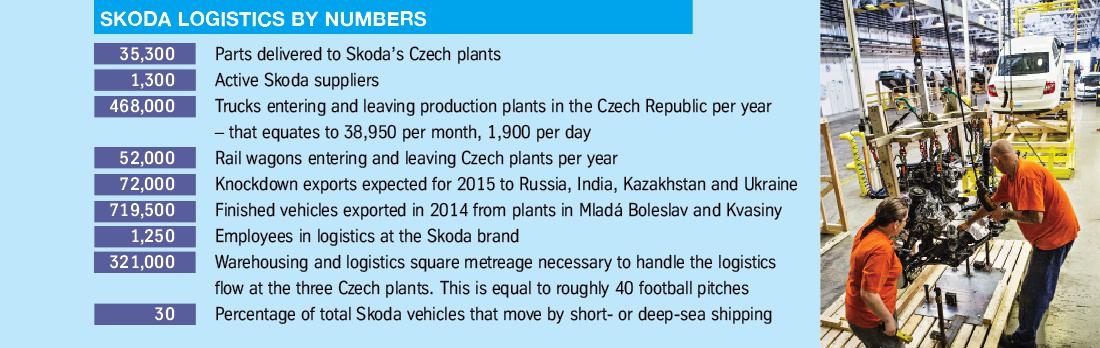 Skoda by numbers Czech