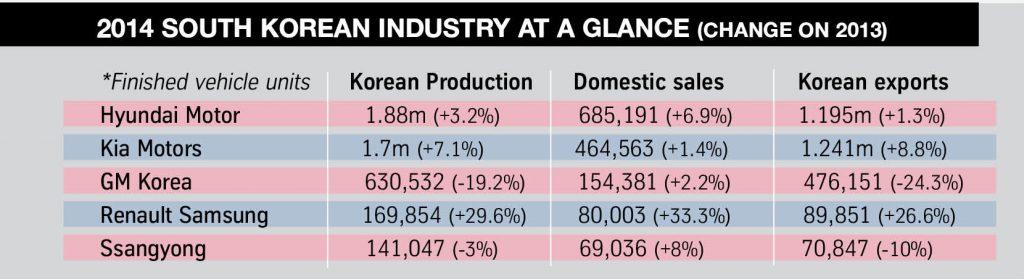 1. Figures South Korea 2014
