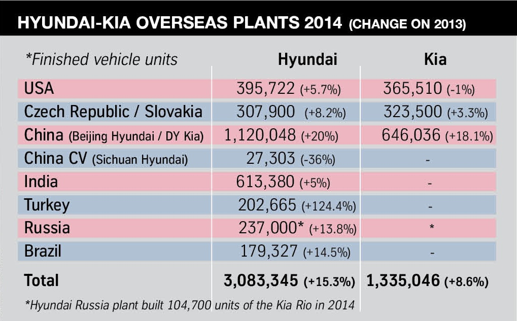 Kia overseas plants 2014