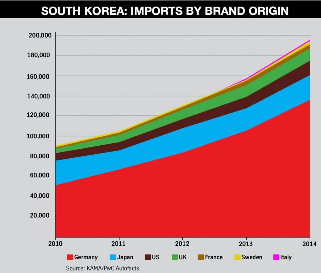 3. South Korea imports