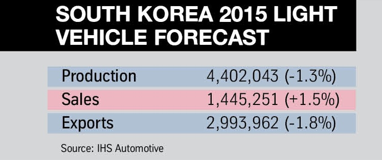 3. South Korea LV forecast