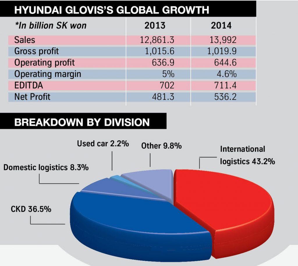 4. Hyundai Glovis graph