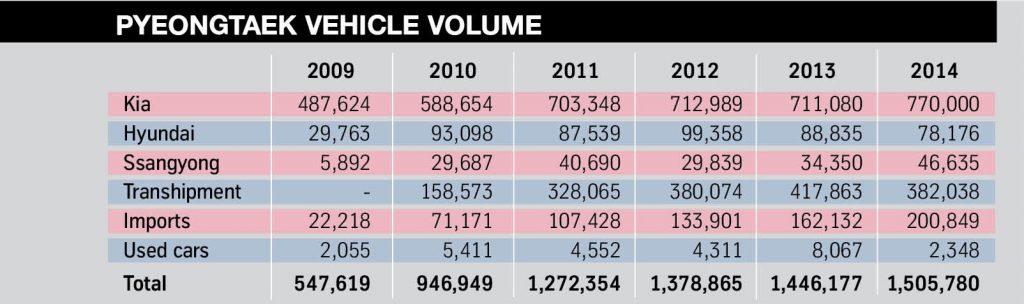 5. Pyeongtaek vehicle volume
