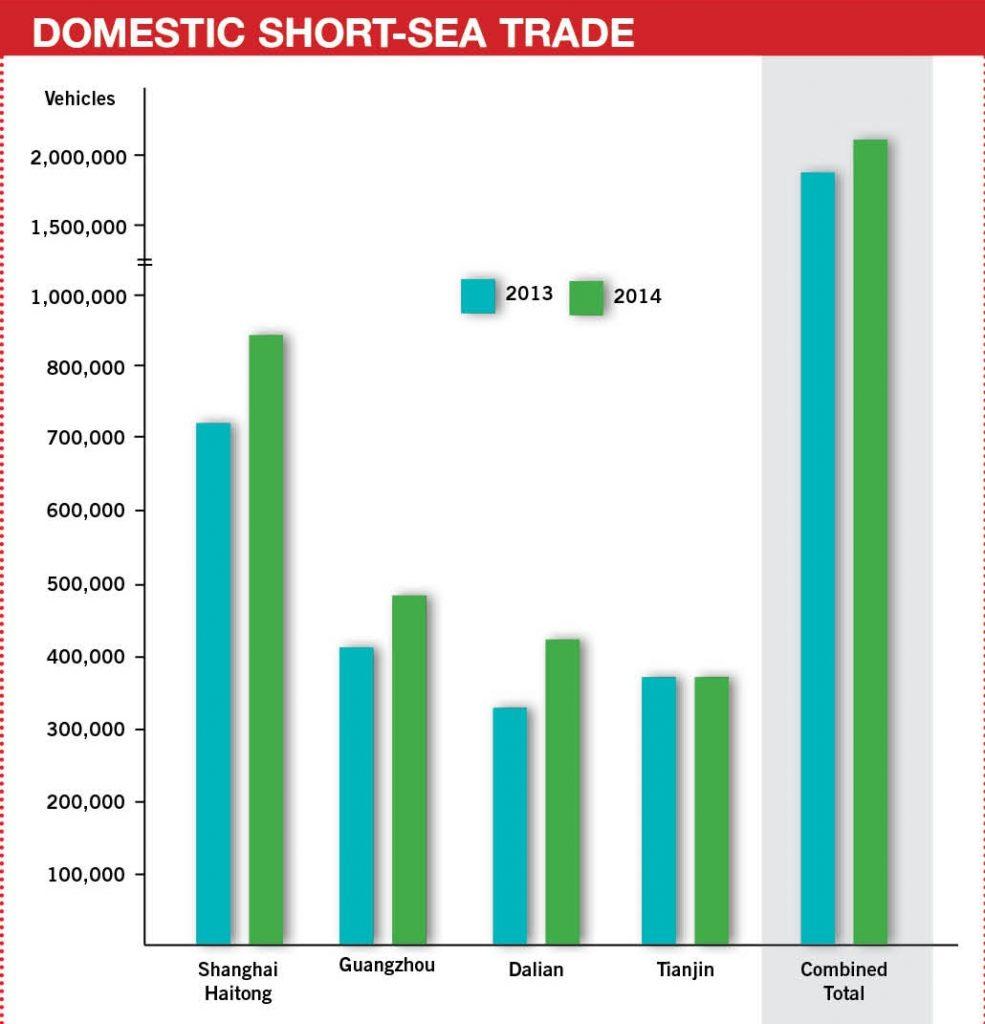 Domestic short sea trade