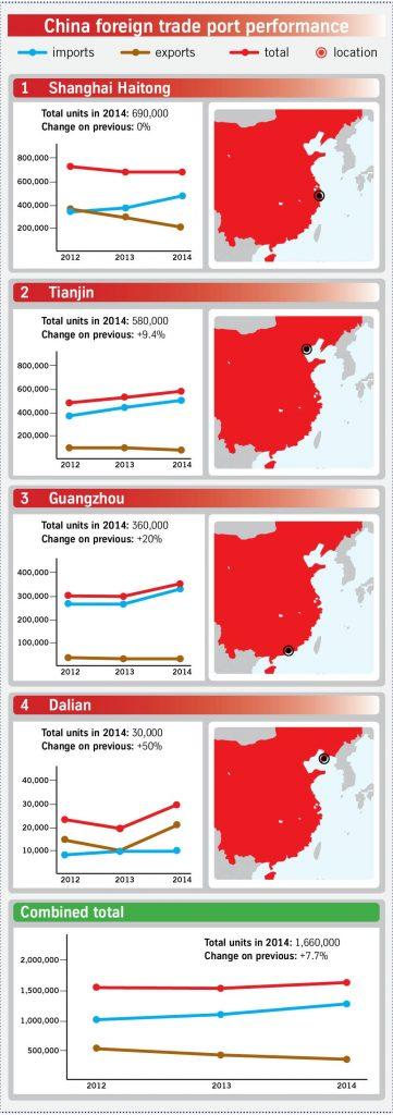 China multimodal port figures