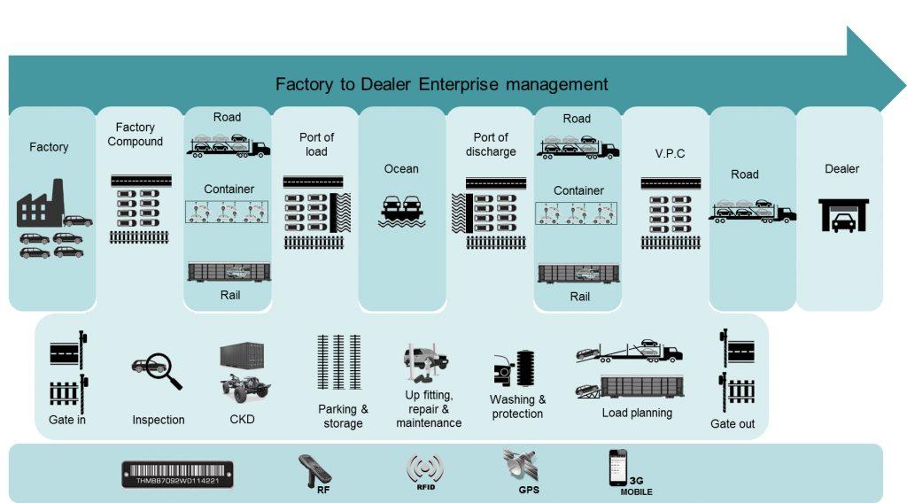 IMAGE 1 Scope of ProAct International¹s Finished Vehicle Logistics Suite