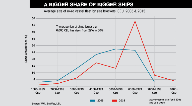 A bigger share of bigger ships FVL10