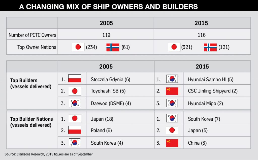 Changing mix of ship owners and builders FVL10