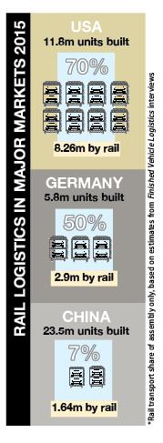 India logistics rail 2
