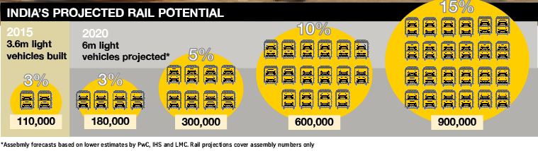India projected rail potential