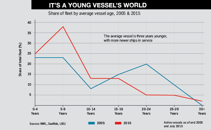 It's a young vessel's world FVL10