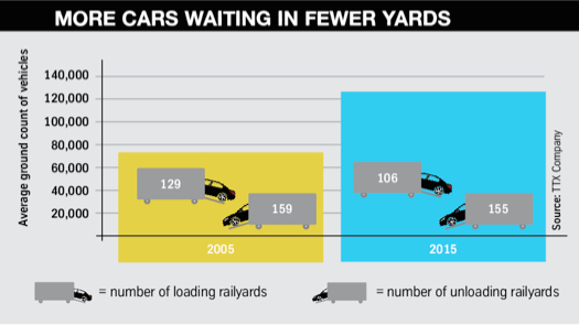 More cars waiting in fewer yards FVL10
