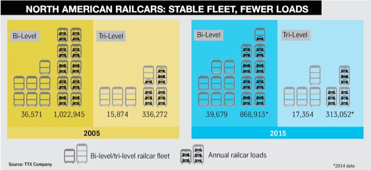 NA railcars graph FVL10