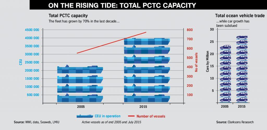 Total PCTC capacity FVL10