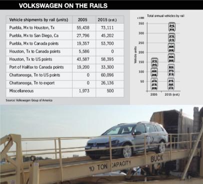 VW on the rails