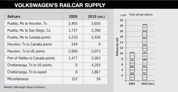 VW railcar supply