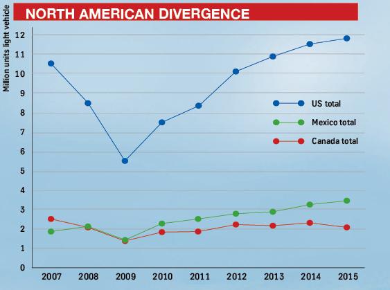 Canada graph 2