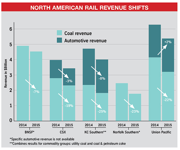 NA-rail-graph1