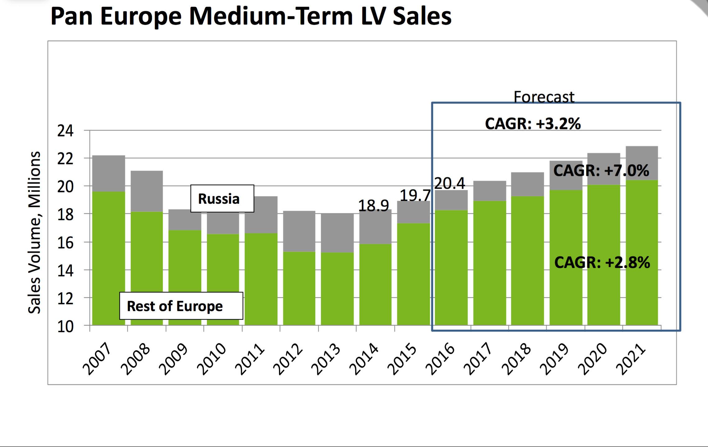 Europe-LV-sales-1