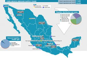 Ford-Mexico-Inbound-Supply-Chain-WEB2-300x200