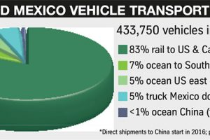 Ford-Mexico-vehicle-transport-300x200