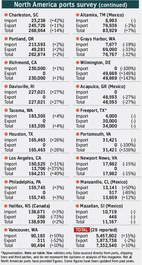 North American ports 2015