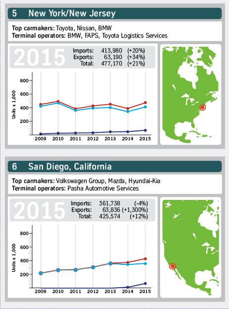 North American ports 2015 3