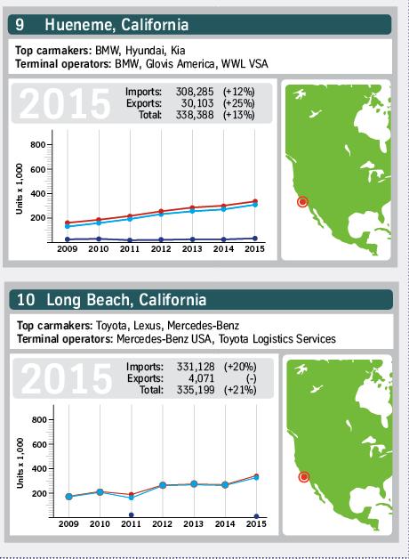 North American ports 2015 5